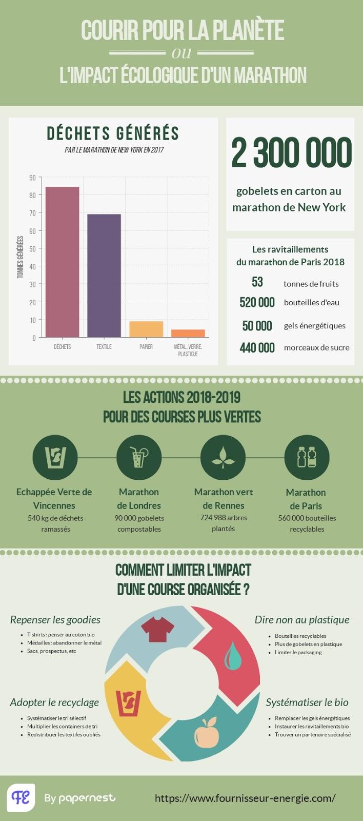 Infographie impact écologique running
